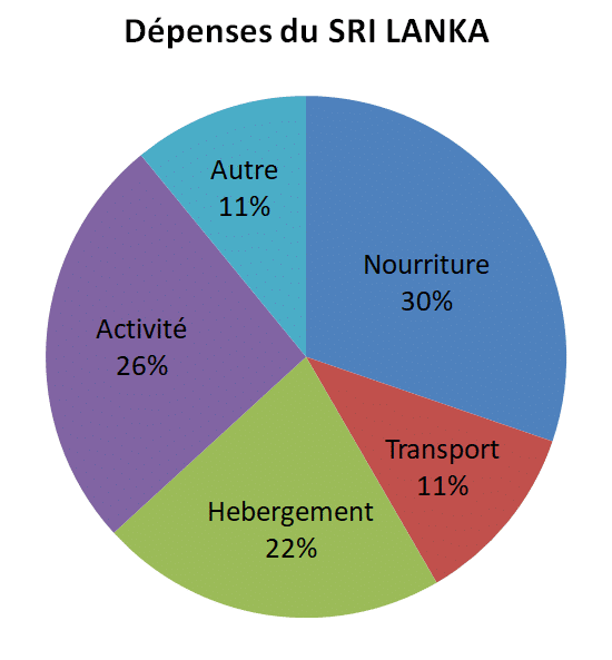 Dépense voyage Sri Lanka Budget journalier